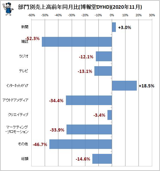 ↑ 部門別売上高前年同月比(博報堂DYHD)(2020年11月)