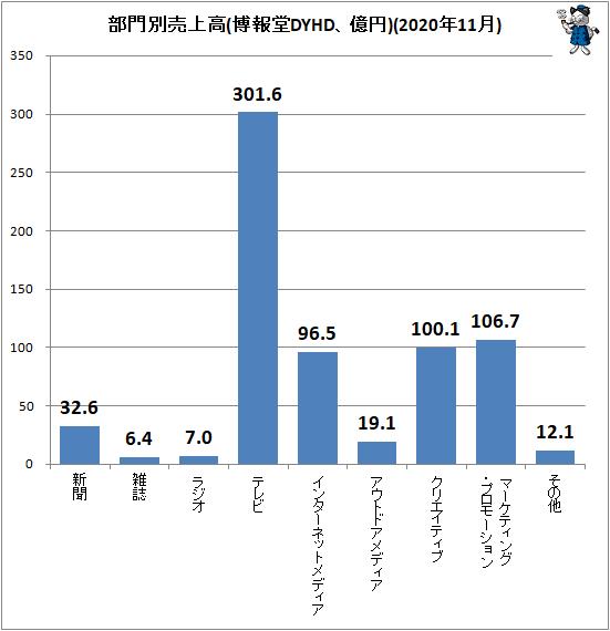 ↑ 部門別売上高(博報堂DYHD、億円)(2020年11月)