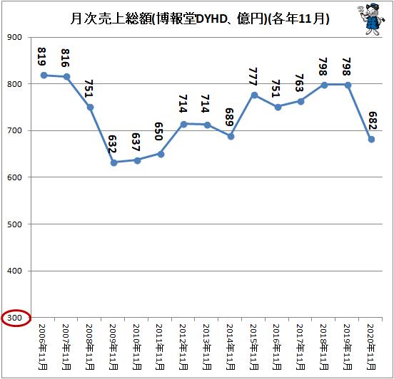 ↑ 月次売上総額(博報堂DYHD、億円)(各年11月)