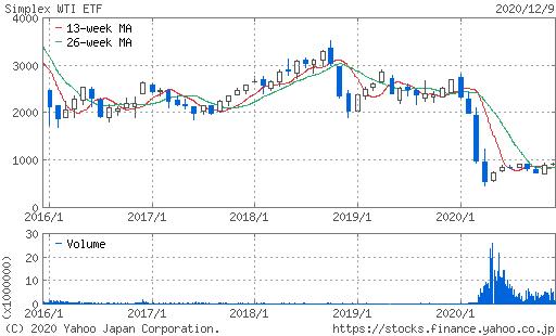 WTI原油価格連動型上場投信