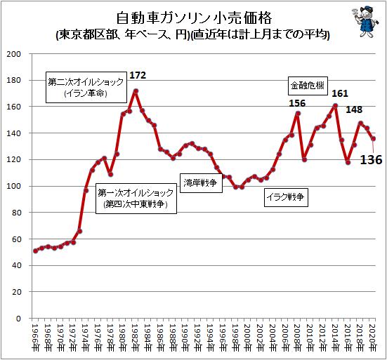 ↑ 自動車ガソリン小売価格(東京都区部、年ベース、円)(直近年は計上月までの平均)