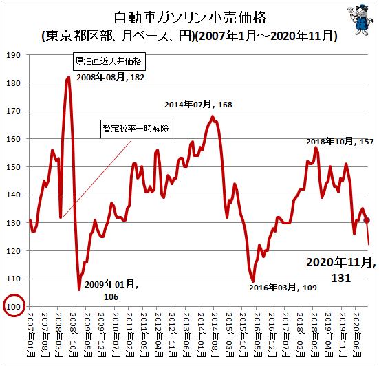 ↑ 自動車ガソリン小売価格(東京都区部、月ベース、円)(2007年1月-2020年11月)