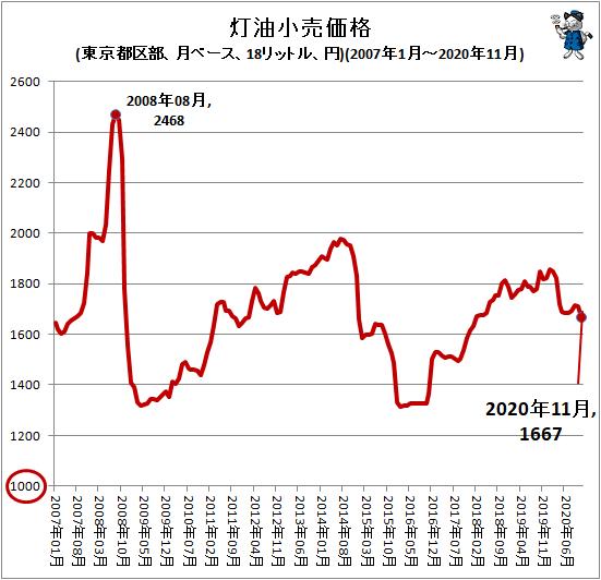↑ 灯油小売価格(東京都区部、月ベース、18リットル、円)(2007年1月-2020年10月)