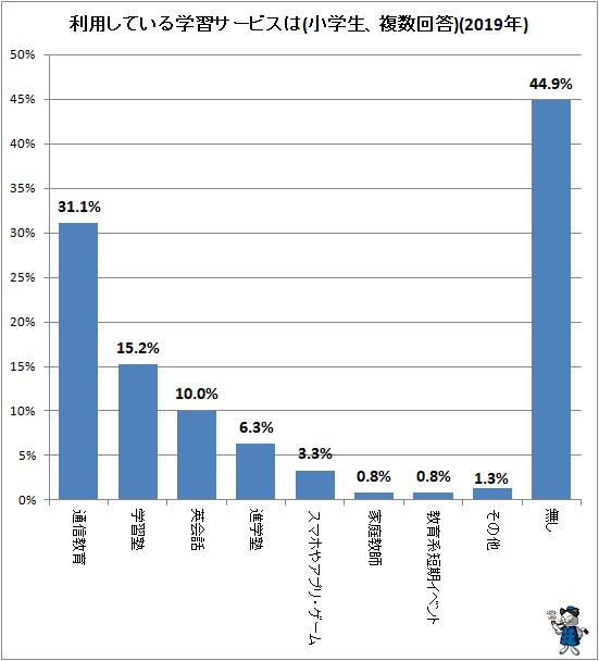 ↑ 利用している学習サービスは(小学生、複数回答)(2019年)