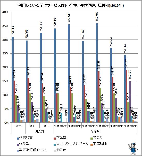 ↑ 利用している学習サービスは(小学生、複数回答、属性別)(2019年)