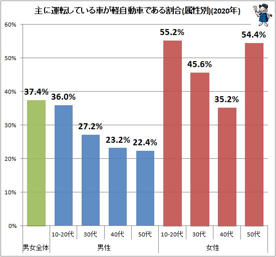 ↑ 主に運転している車が軽自動車である割合(属性別)(2020年)