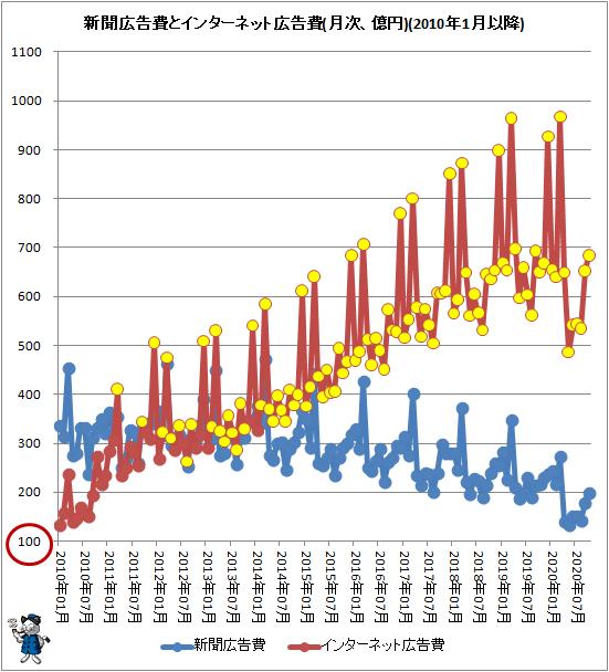 ↑ 新聞広告費とインターネット広告費(月次、億円)(2010年1月以降)