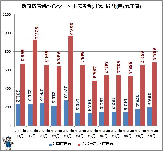 ↑ 新聞広告費とインターネット広告費(月次、億円)(直近1年間)