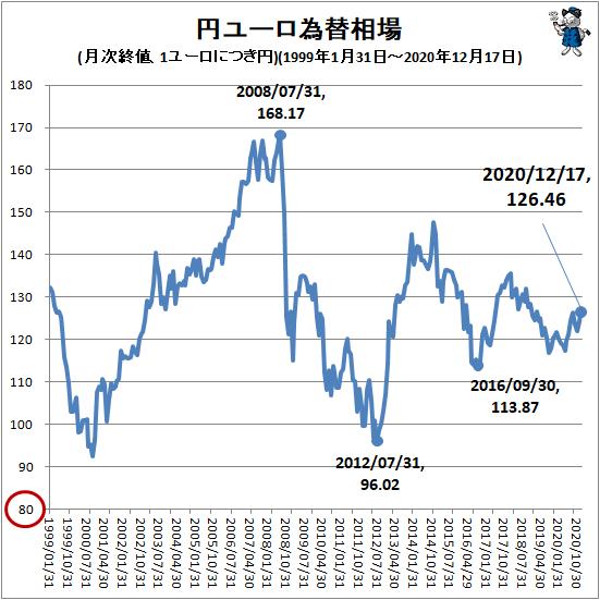 ↑ 円ユーロ為替相場(月次終値、1ユーロにつき円)(1999年1月31日-2020年12月17日)