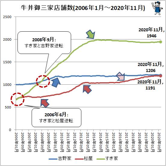 ↑ 牛丼御三家店舗数(2006年1月-2020年11月)