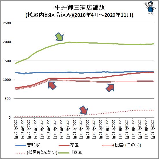 ↑ 牛丼御三家店舗数推移(松屋内部区分込み)(2010年4月-2020年11月)