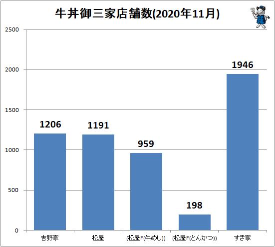 ↑ 牛丼御三家店舗数(2020年11月)