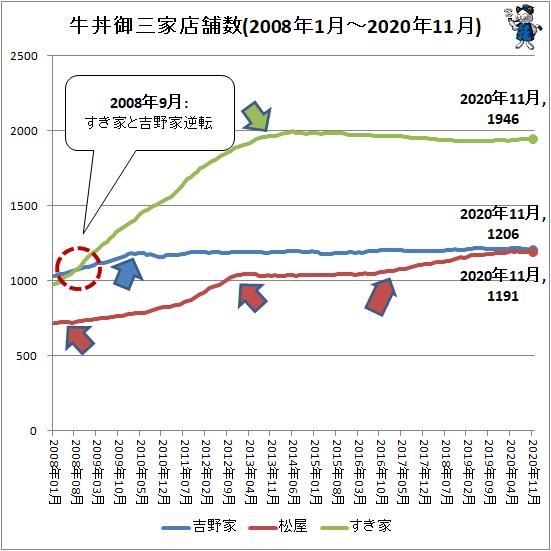 ↑ 牛丼御三家店舗数(2008年1月-2020年11月)