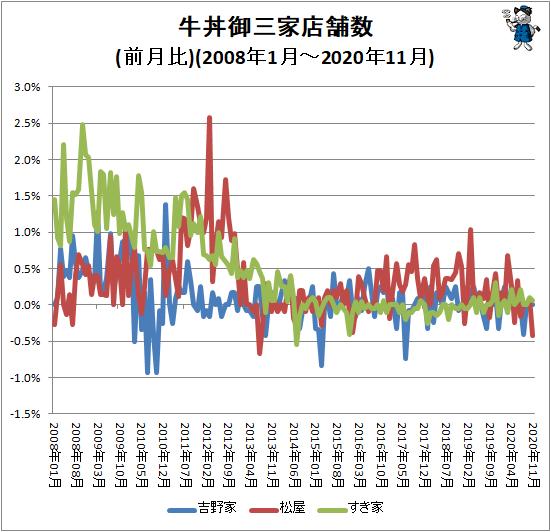 ↑ 牛丼御三家店舗数(前月比)(2008年1月-2020年11月)