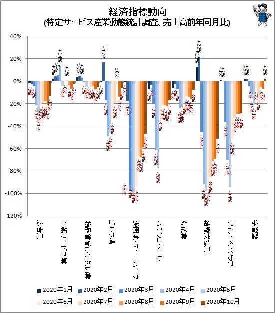 ↑ 経済指標動向(特定サービス産業動態統計調査、売上高前年同月比)