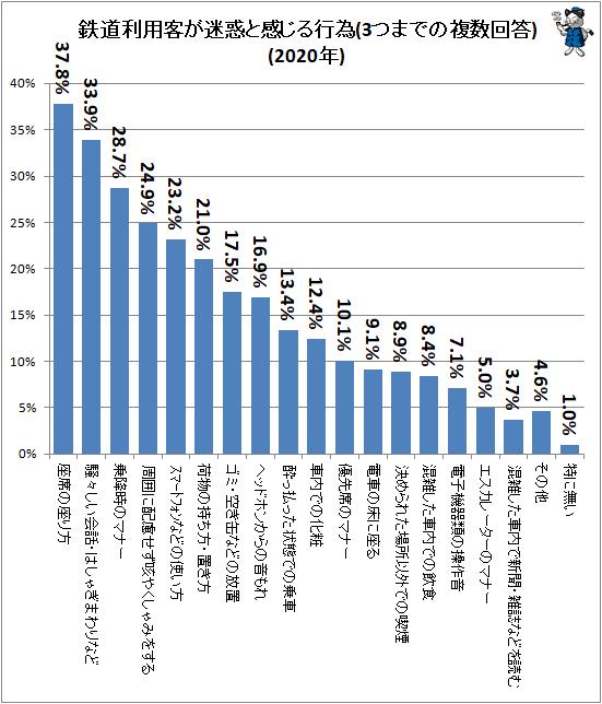 ↑ 鉄道利用客が迷惑と感じる行為(3つまでの複数回答)(2020年)