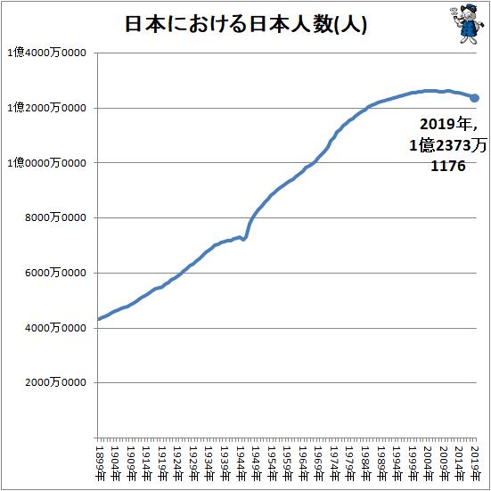 ↑ 日本における日本人数(人)