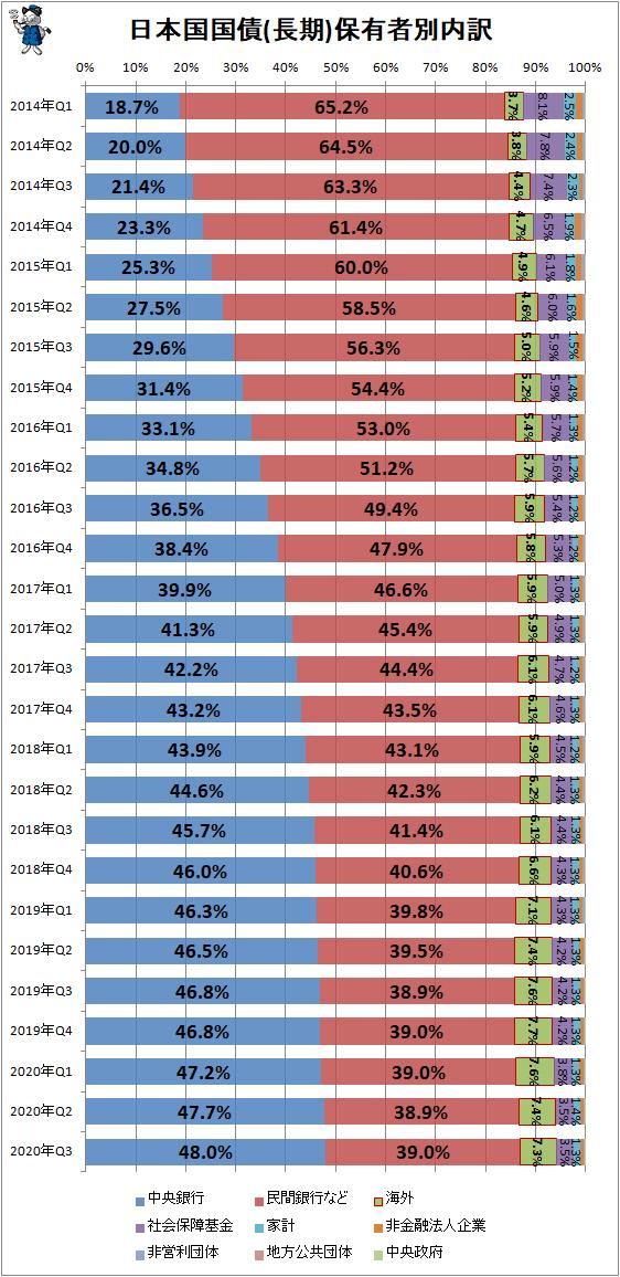 ↑ 日本国国債(長期)保有者別内訳
