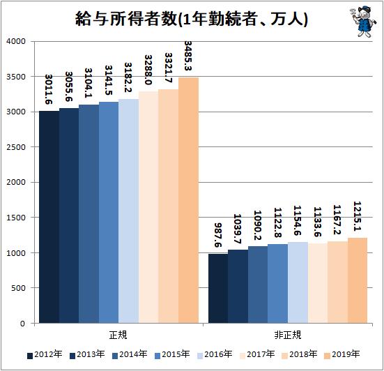 ↑ 給与所得者数(1年勤続者、万人)