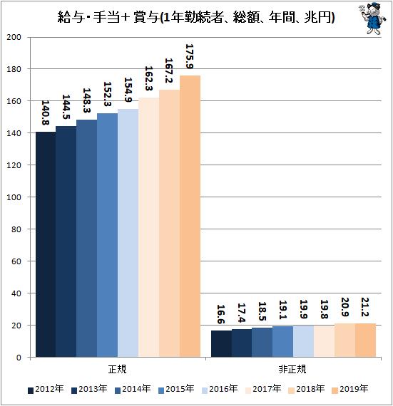 ↑ 給与・手当+賞与(1年勤続者、総額、年間、兆円)