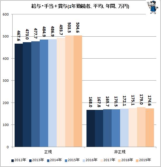 ↑ 給与・手当+賞与(1年勤続者、平均、年間、万円)