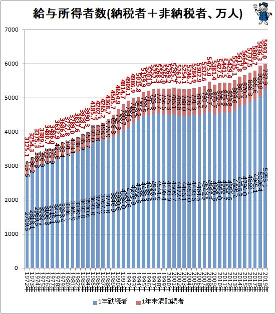 ↑ 給与所得者数(納税者+非納税者、万人)