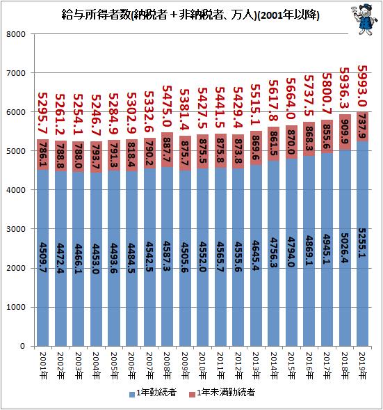 ↑ 給与所得者数(納税者+非納税者、万人)(2001年以降)