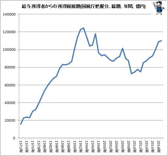 ↑ 給与所得者からの所得税税額(国税庁把握分、総額、年間、億円)
