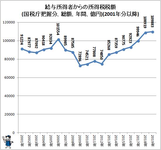 ↑ 給与所得者からの所得税税額(国税庁把握分、総額、年間、億円)(2001年分以降)