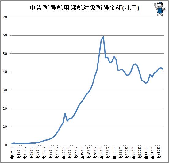 ↑ 申告所得税用課税対象所得金額(兆円)
