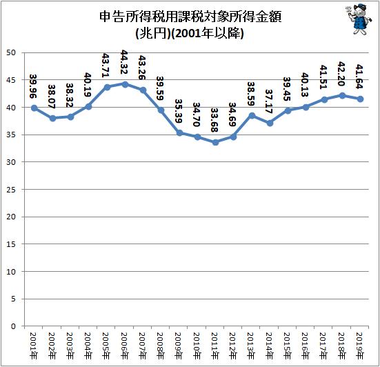 ↑ 申告所得税用課税対象所得金額(兆円)(2001年以降)