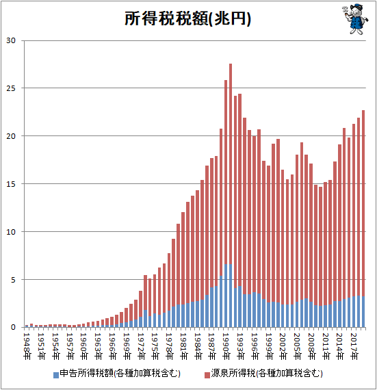 ↑ 所得税税額(兆円)