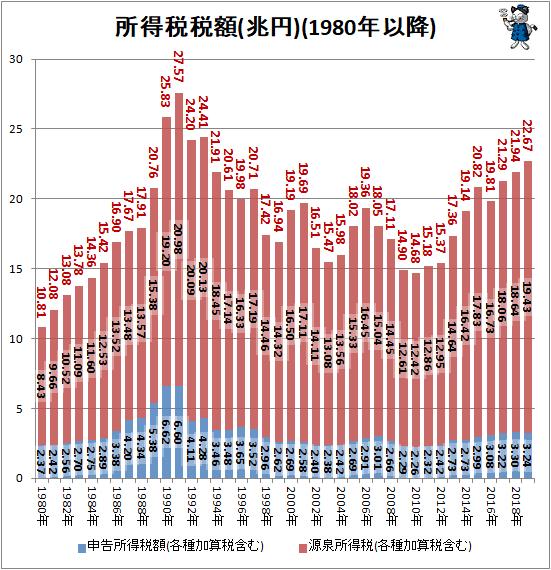 ↑ 所得税税額(兆円)(1980年以降)