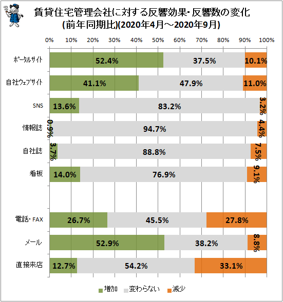 ↑ 賃貸住宅管理会社に対する反響効果・反響数の変化(前年同月比)(2020年4月-2020年9月)