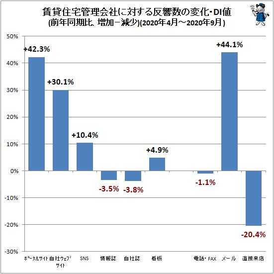 ↑ 賃貸住宅管理会社に対する反響数の変化・DI値(前年同期比、増加−減少)(2020年4月-2020年9月)