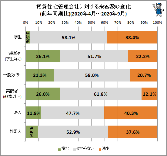 ↑ 賃貸住宅管理会社に対する来客数の変化(前年同期比)(2020年4月-2020年9月)