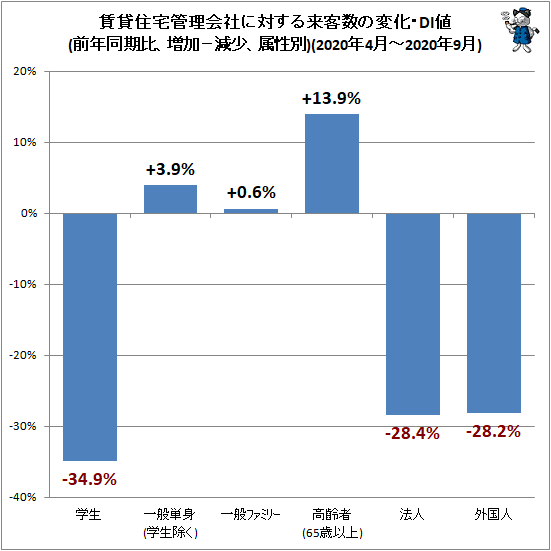↑ 賃貸住宅管理会社に対する来客数の変化・DI値(前年同期比、増加−減少、属性別)(2020年4月-2020年9月)