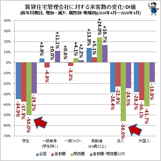 ↑ 賃貸住宅管理会社に対する来客数の変化・DI値(前年同期比、増加−減少、属性別・地域別)(2020年4月-2020年9月)