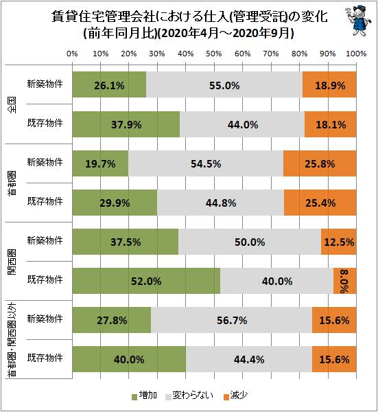 ↑ 賃貸住宅管理会社における仕入(管理受託)の変化(前年同月比)(2020年4月-2020年9月)