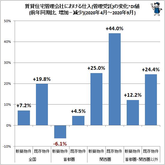 ↑ 賃貸住宅管理会社における仕入(管理受託)の変化・DI値(前年同期比、増加−減少)(2020年4月-2020年9月)