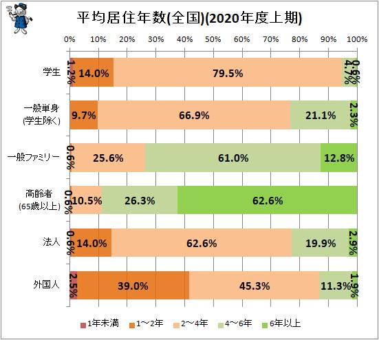 ↑ 平均居住年数(全国)(2020年度上期)