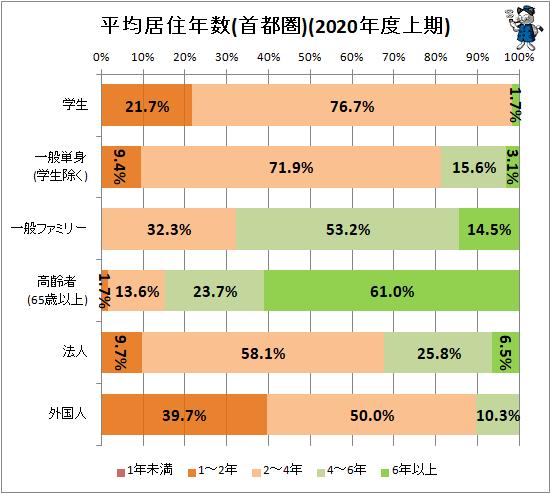 ↑ 平均居住年数(首都圏)2020年度上期)