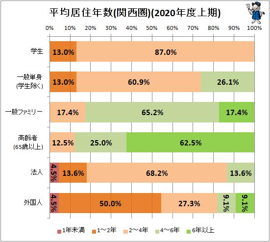 ↑ 平均居住年数(関西圏)(2020年度上期)