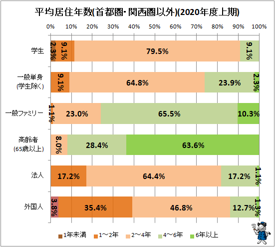 ↑ 平均居住年数(首都圏・関西圏以外)(2020年度上期)