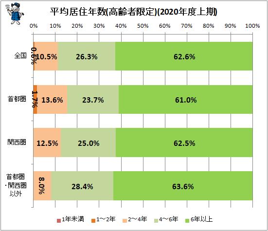↑ 平均居住年数(高齢者限定)(2020年度上期)