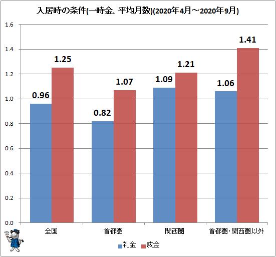 ↑ 入居時の条件(一時金、平均月数)(2020年4月-2020年9月)