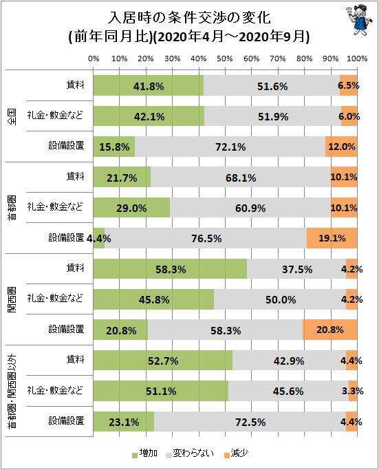 ↑ 入居時の条件交渉の変化(前年同期比)(2020年4月-2020年9月)