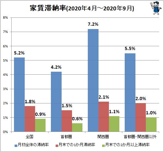 ↑ 家賃滞納率(2020年4月-2020年9月)