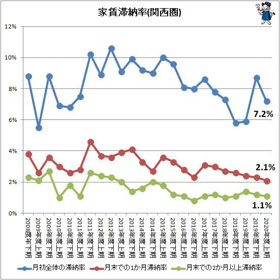 ↑ 家賃滞納率(関西圏)