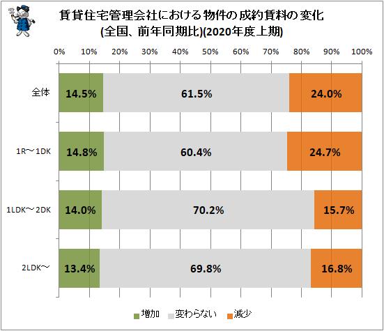 ↑ 賃貸住宅管理会社における物件の成約賃料の変化(全国、前年同期比)(2020年度上期)